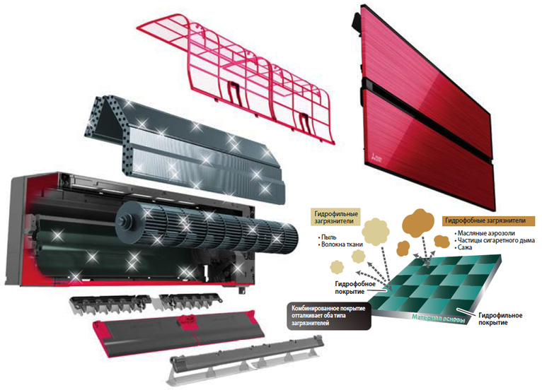 Особенное-покрытие-теплообменника-внутреннего-блока-Mitsubishi-Electric.jpg
